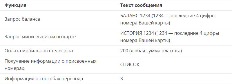 Список команда мобильного банка Сбербанка для перевода