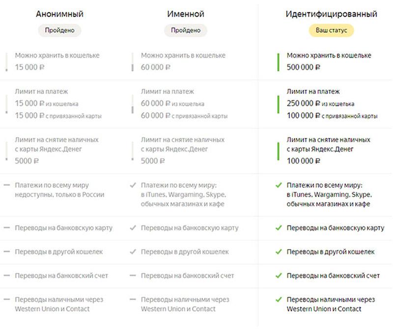 Как пройти идентификацию в Яндекс Деньги