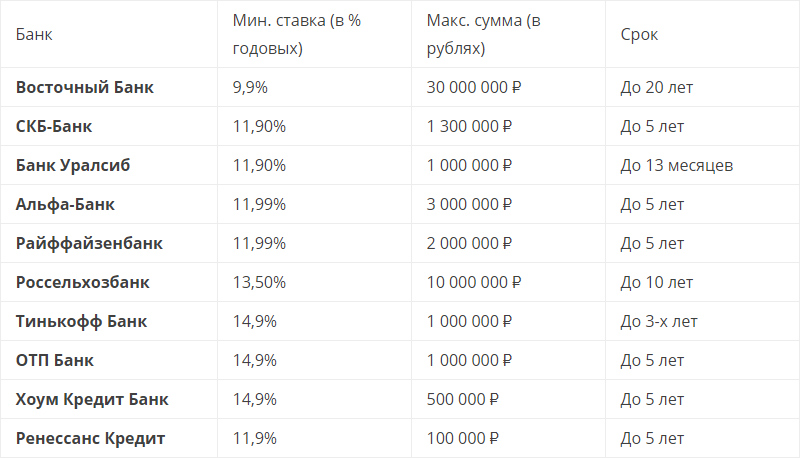 Таблица сравнения кредитов