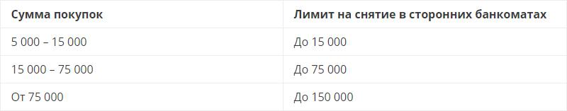 Лимит на снятие средств с дебетовой карты ВТБ24