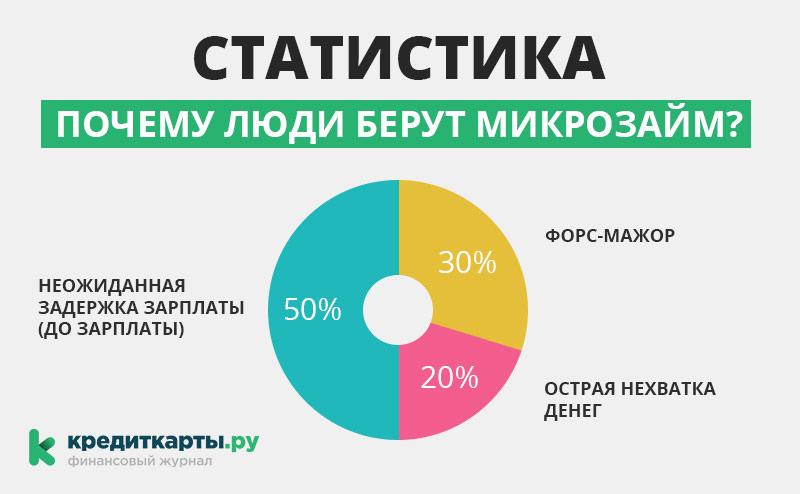 инфографика по займам